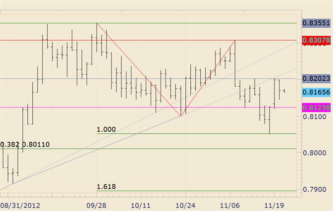 FOREX Technical Analysis: NZD/USD Fails again at 8200