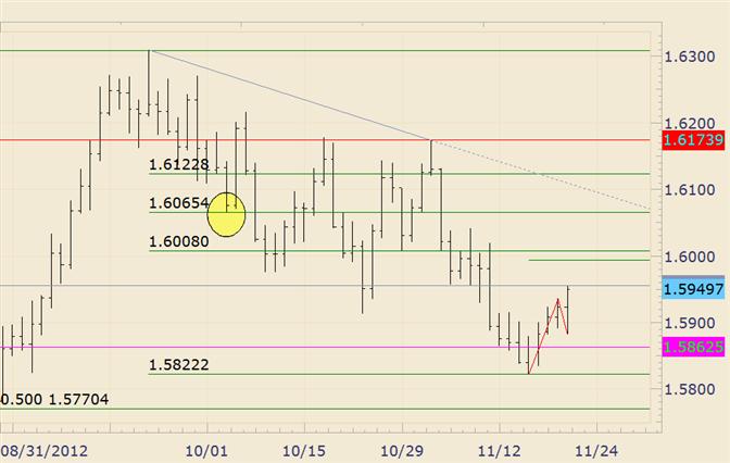 FOREX Analysis: GBP/USD First Fibonacci Resistance at 16008