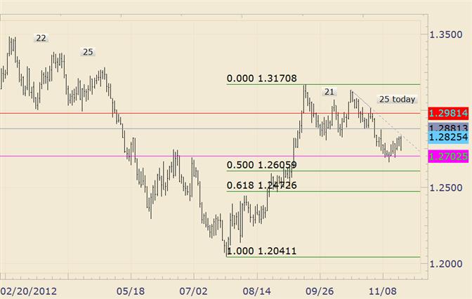 Forex analysis eur usd