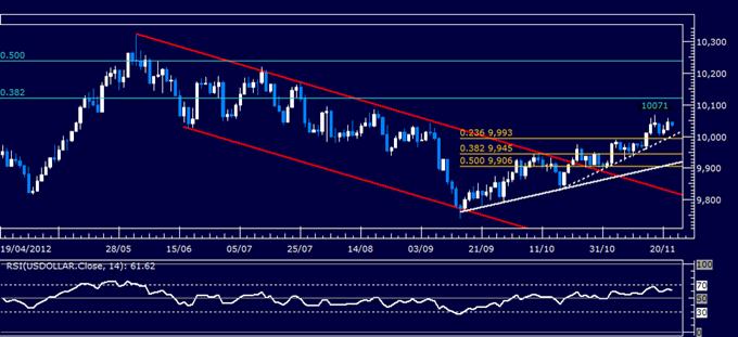 Forex Analyse: US Dollar klassischer technischer Bericht 22.11.2012