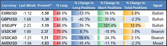 Forex Analyse: Wechsel in USD/JPY Positionierung prognostiziert weitere Gewinne
