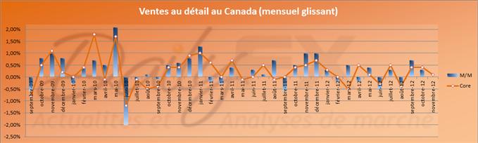 Chute des ventes au détail au Canada