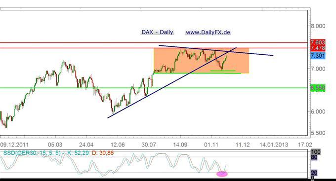DAX zurück in Richtung 7.400er Marke? Was kommt dann?