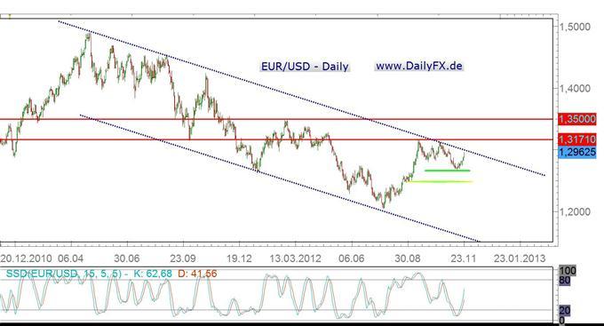 EUR/USD nimmt übergeordnete Abwärtstrendkanalbegrenzung ins Visier