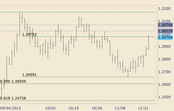 FOREX_Analysis_Dollar_and_Stocks_May_Reverse_again_Early_Next_Week_body_eurusd.png, FOREX Analysis: Dollar and Stocks May Reverse again Early Next Week