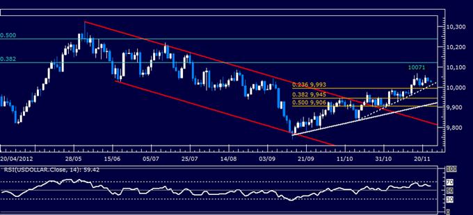Forex Analyse: US Dollar klassischer technischer Bericht 23.11.2012