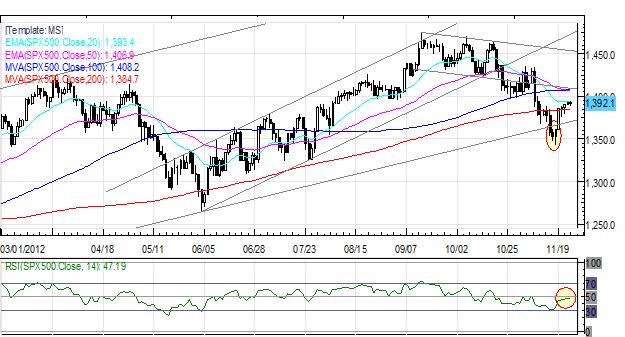 Forex_US_Dollar_Weakest_on_Friday_Euro_Up_After_German_Data_ECB_Speak_body_Picture_2.png, Forex: US Dollar Weakest on Friday; Euro Up After German Data, ECB Speak