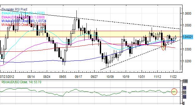 Forex_US_Dollar_Weakest_on_Friday_Euro_Up_After_German_Data_ECB_Speak_body_Picture_3.png, Forex: US Dollar Weakest on Friday; Euro Up After German Data, ECB Speak