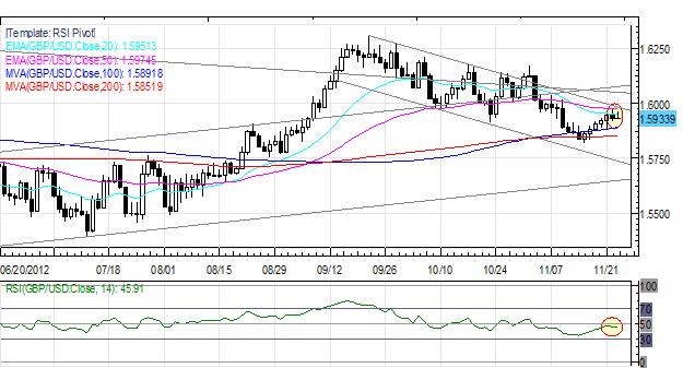 Forex_US_Dollar_Weakest_on_Friday_Euro_Up_After_German_Data_ECB_Speak_body_Picture_4.png, Forex: US Dollar Weakest on Friday; Euro Up After German Data, ECB Speak