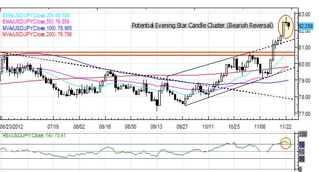 Forex_US_Dollar_Weakest_on_Friday_Euro_Up_After_German_Data_ECB_Speak_body_Picture_5.png, Forex: US Dollar Weakest on Friday; Euro Up After German Data, ECB Speak