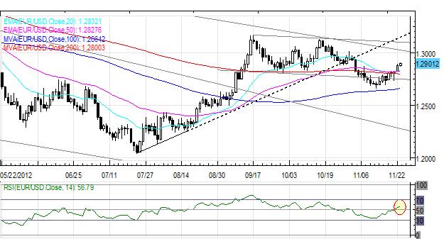 Forex_US_Dollar_Weakest_on_Friday_Euro_Up_After_German_Data_ECB_Speak_body_Picture_6.png, Forex: US Dollar Weakest on Friday; Euro Up After German Data, ECB Speak