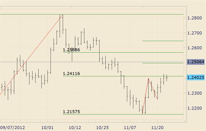 FOREX_Analysis_Dollar_and_Stocks_May_Reverse_again_Early_Next_Week_body_euraud.png, FOREX Analysis: Dollar and Stocks May Reverse again Early Next Week