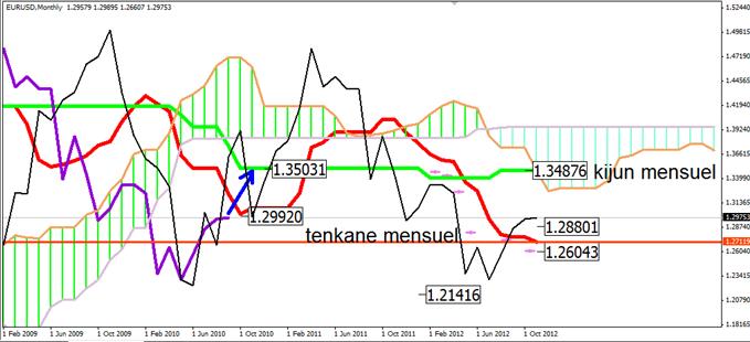 EUR/USD et GBP/USD avec Ichimoku