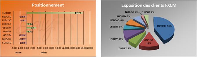 SSI du 26 novembre: La majorité des traders continue de rester net vendeur sur l'EURUSD