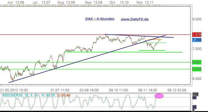 Verhaltener Wochenstart im DAX - Action zur Mitte der Woche?