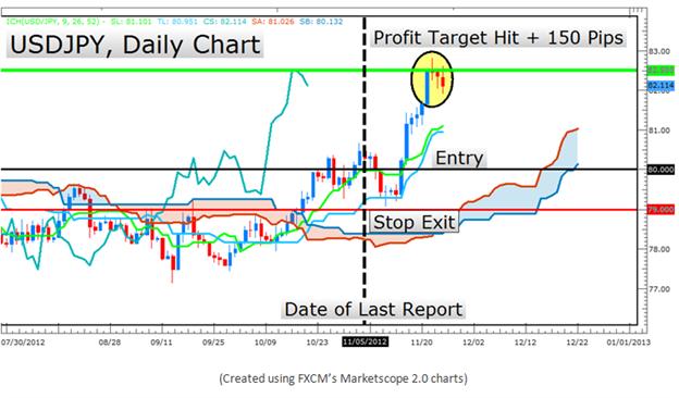 Apprendre le trading forex