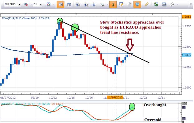 EUR/AUD: En approche de la résistance de sa ligne de tendance