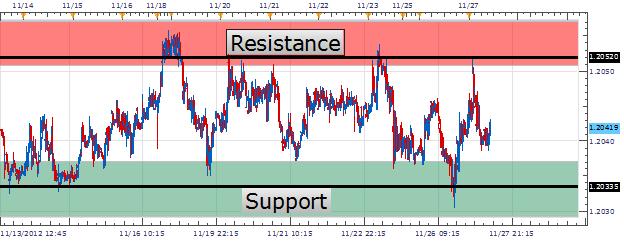 RSI : Trader le marché en range