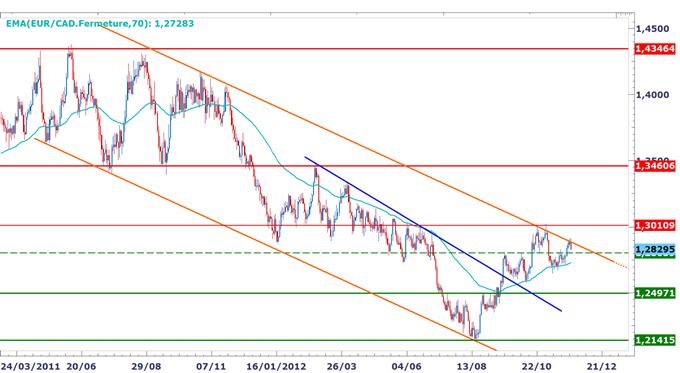 EUR/CAD : Un point haut à anticiper sous 1.2900