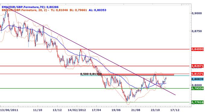 EUR/GBP : Ventes de court terme recherchées sous 0.8110