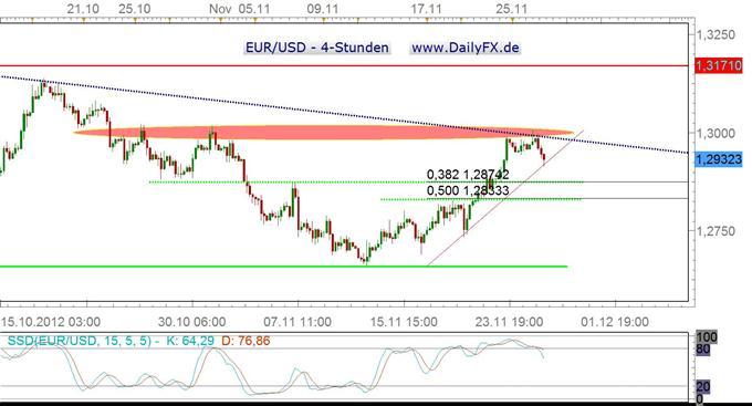 EUR/USD leitet Korrektur ein, Rücklauf Richtung 1,2870