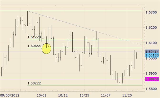 FOREX Analysis: GBP/USD Trendline Looms Just Below 16100