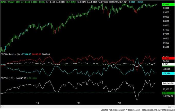 FOREX_Analysis_Yen_Positioning_Remains_Similar_to_2010_to_2012_Turns_body_aud.png, FOREX Analysis: Yen Positioning Remains Similar to 2010 to 2012 Turns