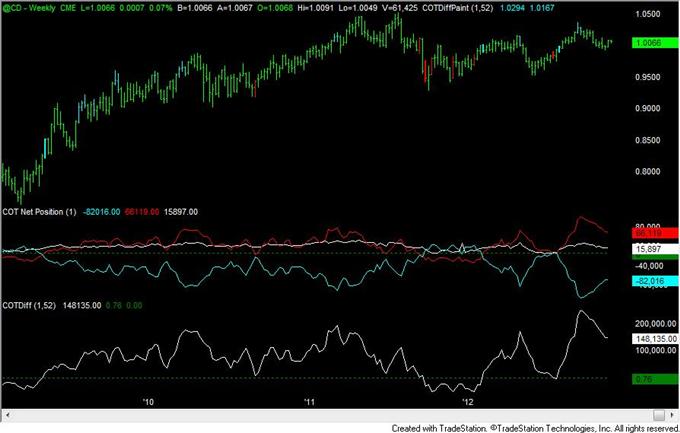 FOREX_Analysis_Yen_Positioning_Remains_Similar_to_2010_to_2012_Turns_body_cad.png, FOREX Analysis: Yen Positioning Remains Similar to 2010 to 2012 Turns