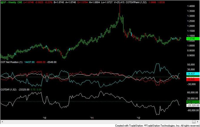 FOREX_Analysis_Yen_Positioning_Remains_Similar_to_2010_to_2012_Turns_body_chf.png, FOREX Analysis: Yen Positioning Remains Similar to 2010 to 2012 Turns