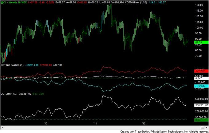 FOREX_Analysis_Yen_Positioning_Remains_Similar_to_2010_to_2012_Turns_body_crude.png, FOREX Analysis: Yen Positioning Remains Similar to 2010 to 2012 Turns