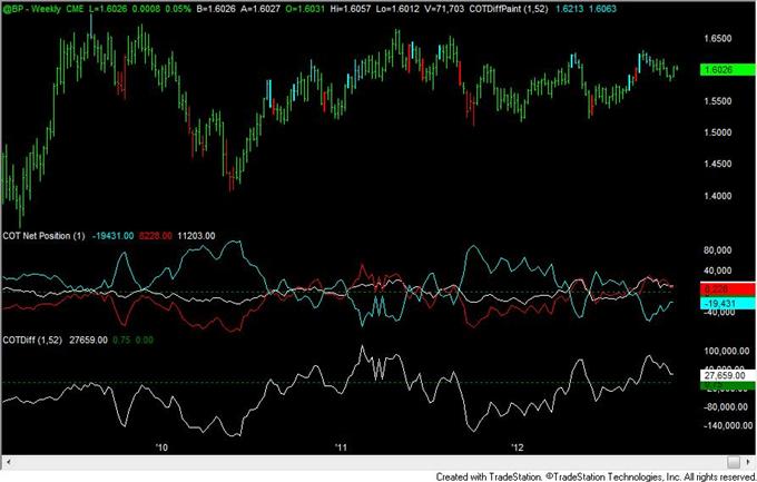 FOREX_Analysis_Yen_Positioning_Remains_Similar_to_2010_to_2012_Turns_body_gbp.png, FOREX Analysis: Yen Positioning Remains Similar to 2010 to 2012 Turns