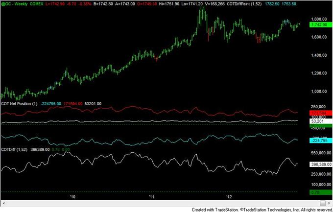 FOREX_Analysis_Yen_Positioning_Remains_Similar_to_2010_to_2012_Turns_body_gold.png, FOREX Analysis: Yen Positioning Remains Similar to 2010 to 2012 Turns