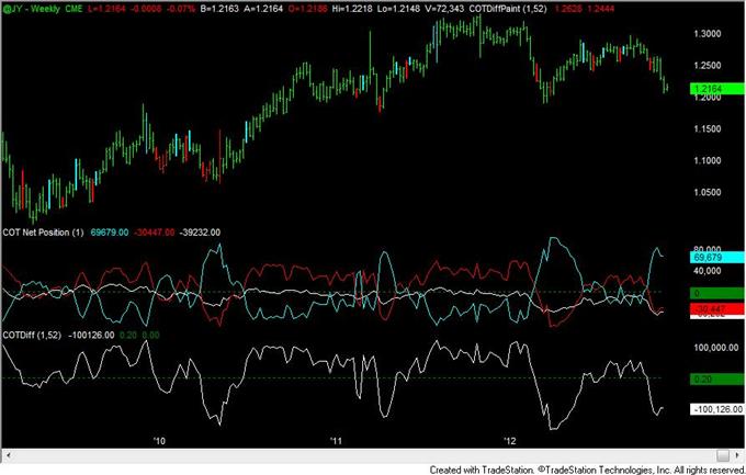 FOREX_Analysis_Yen_Positioning_Remains_Similar_to_2010_to_2012_Turns_body_jpy.png, FOREX Analysis: Yen Positioning Remains Similar to 2010 to 2012 Turns