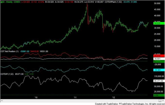 FOREX_Analysis_Yen_Positioning_Remains_Similar_to_2010_to_2012_Turns_body_silver.png, FOREX Analysis: Yen Positioning Remains Similar to 2010 to 2012 Turns