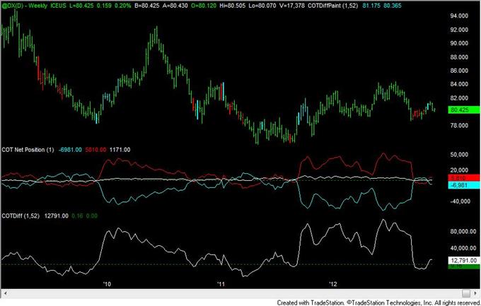 FOREX Analyse: Yen Positionierung bleibt ähnlich zu den 2010 bis 2012 Umkehrungen