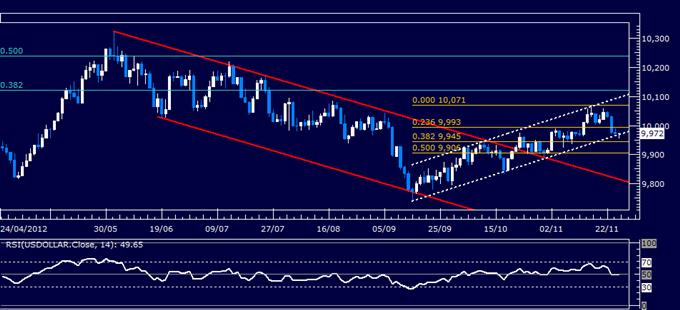 Forex Analyse: US Dollar klassischer technischer Bericht 27.11.2012