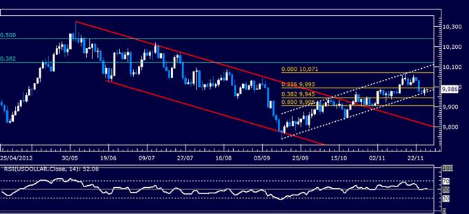Analyse Forex : rapport technique classique du dollar US, 28/11/2012