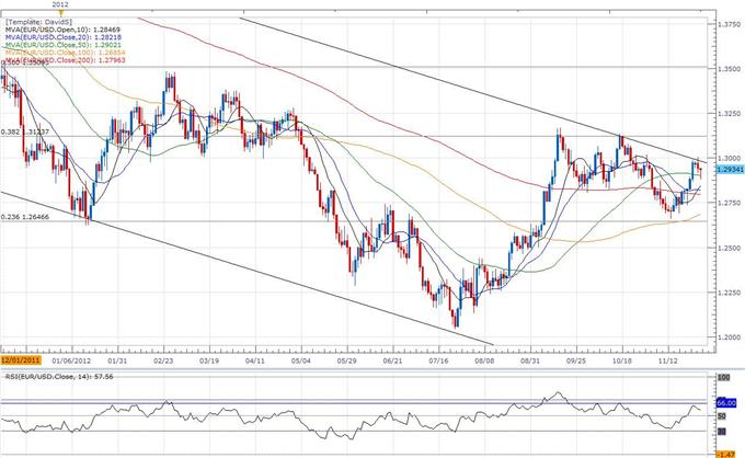 Forex : EUR/USD, trader le rapport sur le chômage allemand