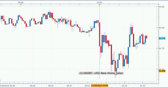 Forex: US New Home Sales Fell 0.3% in October; USD/JPY Weakens