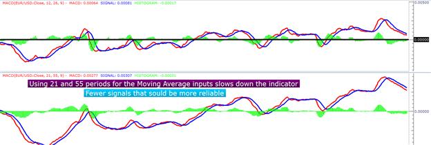 Apprendre_le_Forex___trader_avec_la_MACD___fr_body_Picture_4.png, MACD: Explication et décomposition de l'indicateur