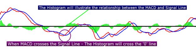 Apprendre_le_Forex___trader_avec_la_MACD___fr_body_Picture_5.png, MACD: Explication et décomposition de l'indicateur