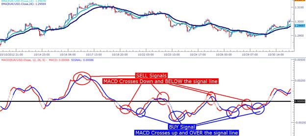 Apprendre_le_Forex___trader_avec_la_MACD___fr_body_Picture_6.png, MACD: Explication et décomposition de l'indicateur