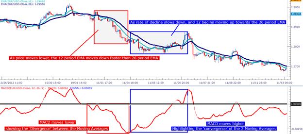 MACD: Explication et décomposition de l'indicateur