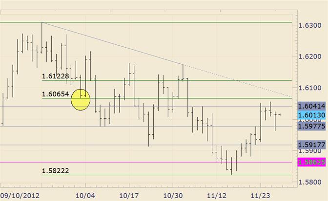 FOREX Analysis: GBP/USD is Bearish Below 16174