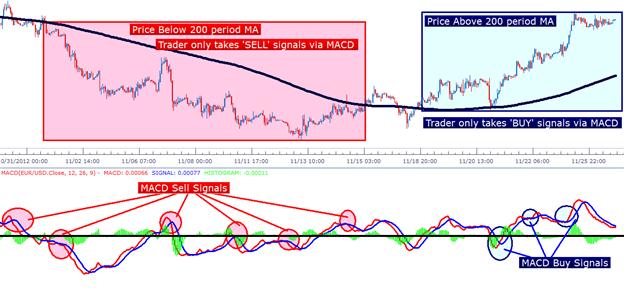 Meine saubere und einfache Forex Trading-Strategie Diese Chart ist klar und leicht zu verstehen, gibt es nichts, was Sie ablenkt vom Lesen Preis. Deshalb liebe ich meine Forex Trading-Strategie. Einige Trading-Strategien sind .