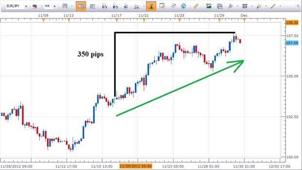 L'EUR/JPY est la paire dont les évolutions sont les plus importantes sur les 10 derniers jours
