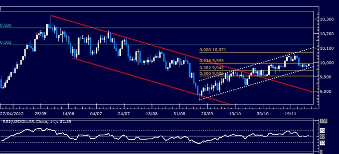 Forex Analyse: US-Dollar klassischer technischer Bericht 30.11.2012