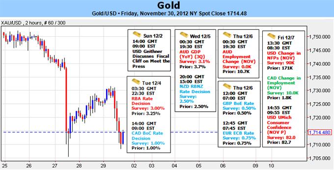 L'or recule de 2% mais maintient son range mensuel avant les prochaines annonces macroéconomiques importantes