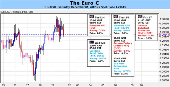Le momentum haussier de l'euro est remis en question, mais le mur fiscal lui offre un répit