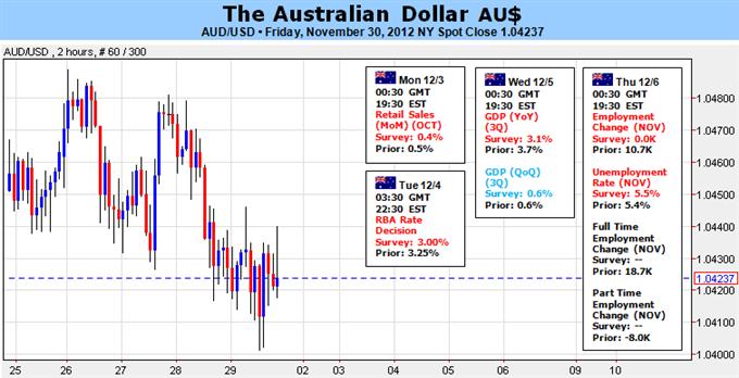 Forex Analyse: Verbindung von Australischem Dollar und Aktien in den Händen der RBA